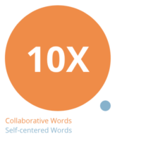 10X Collaborative Words