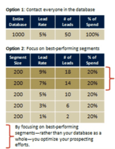 list segmentation options