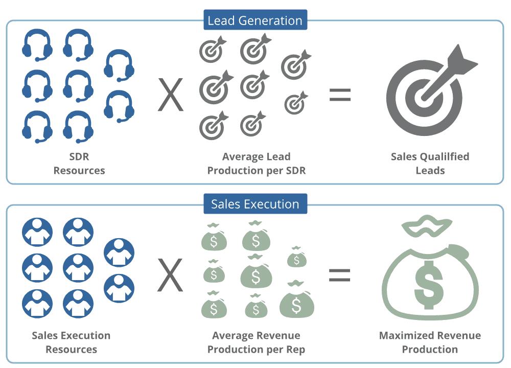 growth revenue formula