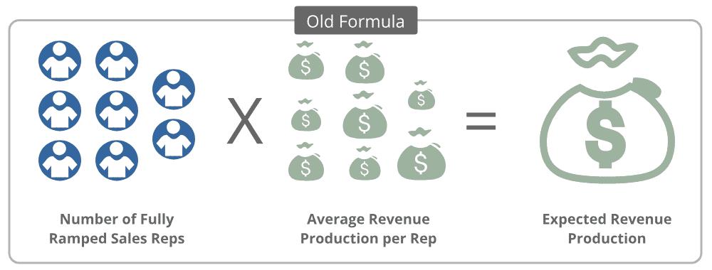 outdated revenue formula
