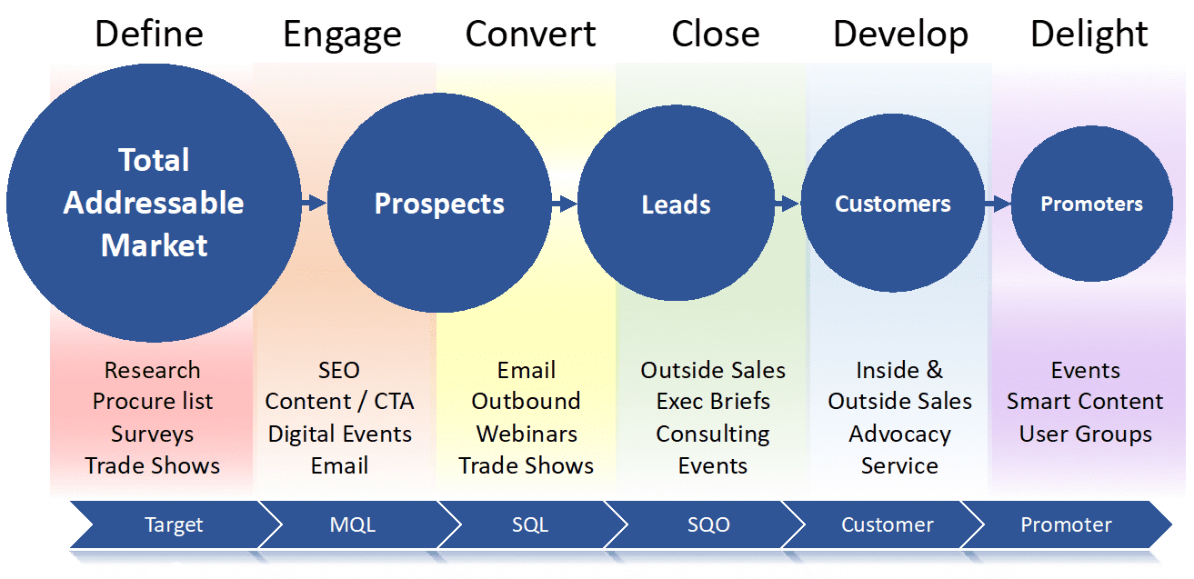 sales and marketing growth continuum
