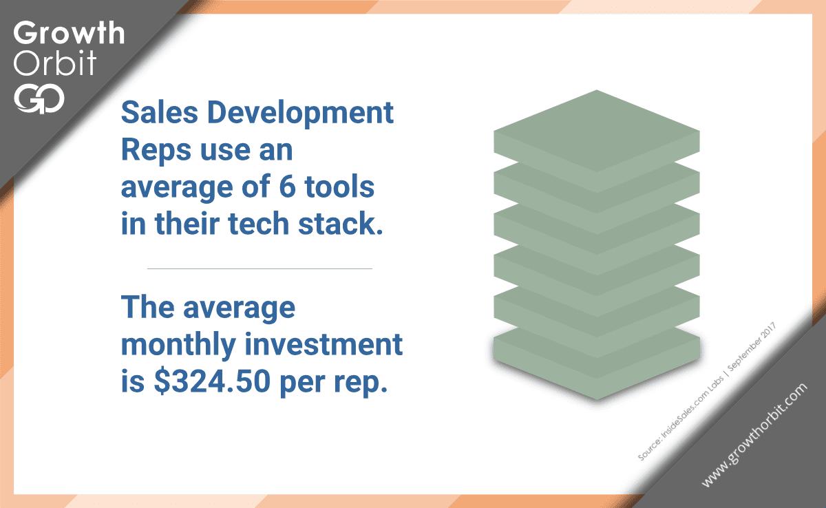 why sales development programs fail bad technology